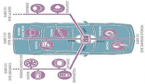 سیستم مالتی پلکس فرانسوی BSI BSM COM2000