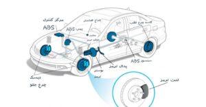 سیستم ترمز ای بی اس(ABS) از چهار قسمت اصلی تشکیل شده