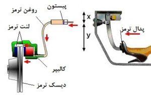 روش کار سیستم ترمز ای بی اس(ABS)