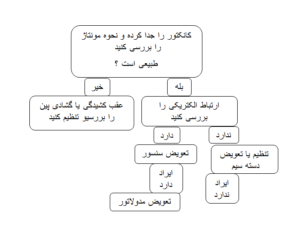 خطای بلوک ای بی اس (ABS) در خودرو های ایرانی